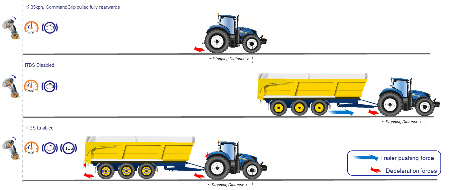 New Holland – Intelligent Trailer Brake System